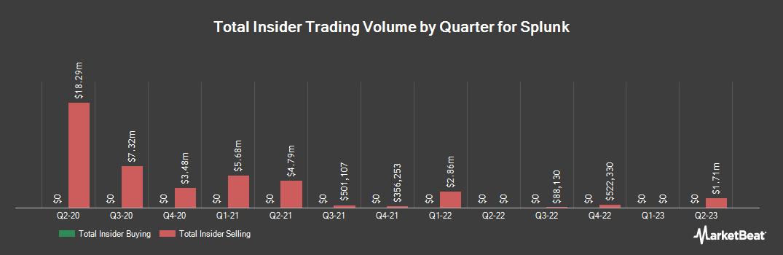Insider Trading History for Splunk (NASDAQ:SPLK)