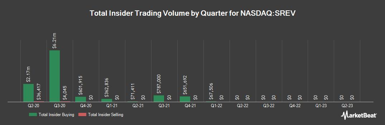 Insider Trading History for Servicesource International (NASDAQ:SREV)