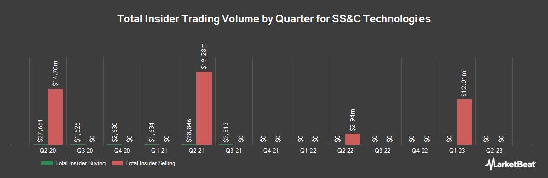 Insider Trading History for SS&C Technologies (NASDAQ:SSNC)