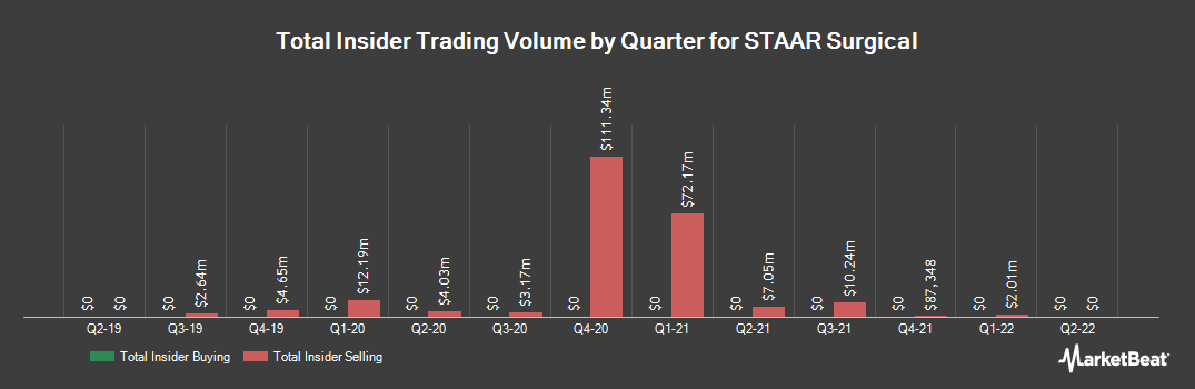 Insider Trading History for STAAR Surgical (NASDAQ:STAA)