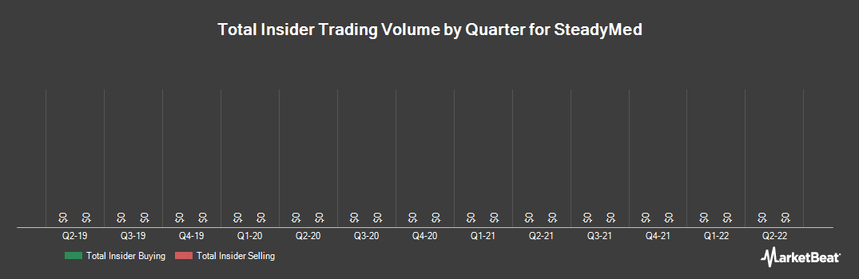 Insider Trading History for Steadymed (NASDAQ:STDY)