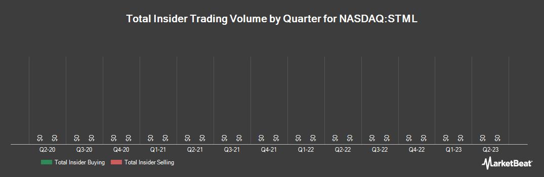 Insider Trading History for Stemline Therapeutics (NASDAQ:STML)
