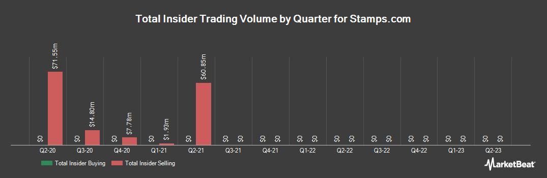 Insider Trading History for Stamps.com (NASDAQ:STMP)