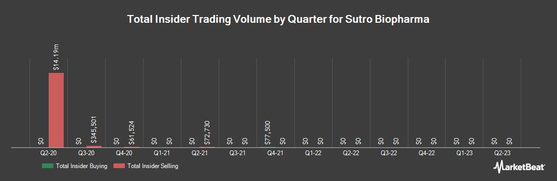 Insider Trading History for Sutro Biopharma (NASDAQ:STRO)