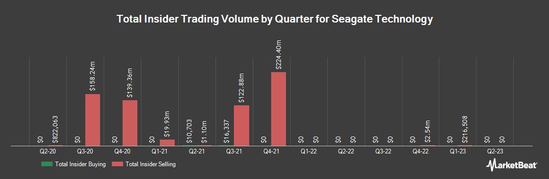 Insider Trading History for Seagate Technology (NASDAQ:STX)