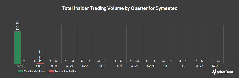 Insider Trading History for Symantec (NASDAQ:SYMC)