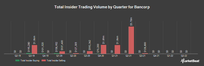 Insider Trading History for Bancorp (NASDAQ:TBBK)