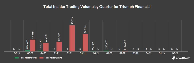 Insider Trading History for Triumph Bancorp (NASDAQ:TBK)