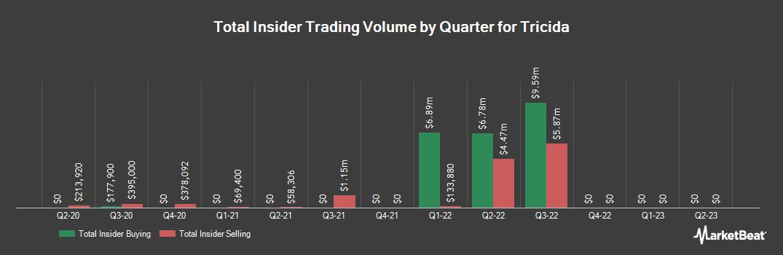 Insider Trading History for Tricida (NASDAQ:TCDA)