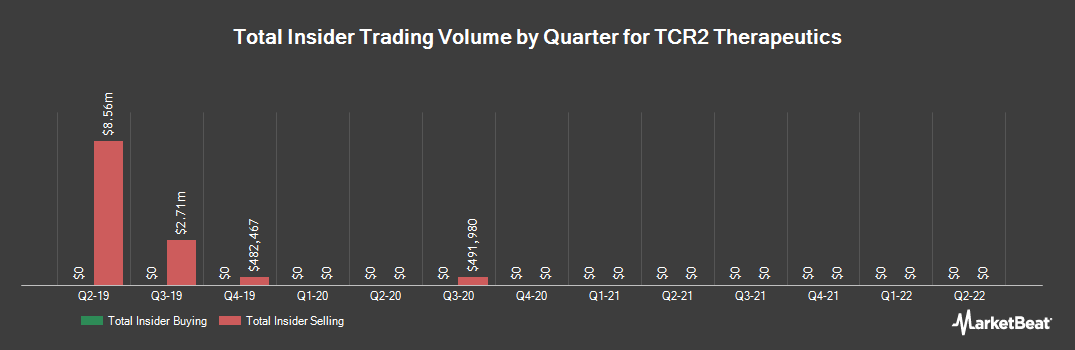 Insider Trading History for Tcr2 Therapeutics (NASDAQ:TCRR)