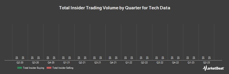 Insider Trading History for Tech Data (NASDAQ:TECD)