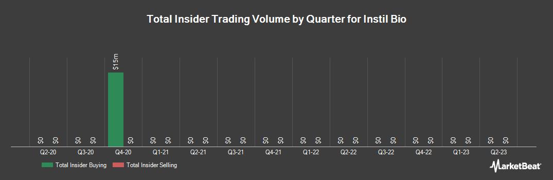 Insider Trading History for Till Capital (NASDAQ:TIL)
