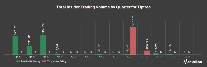 Insider Trading History for Tiptree (NASDAQ:TIPT)