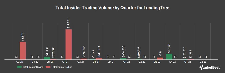 Insider Trading History for Lendingtree (NASDAQ:TREE)