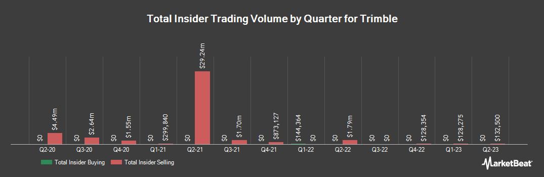 Insider Trading History for Trimble (NASDAQ:TRMB)