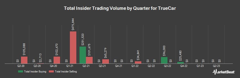 Insider Trading History for TrueCar (NASDAQ:TRUE)