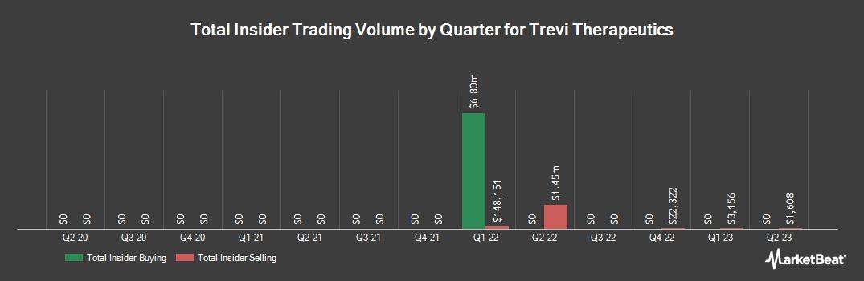 Insider Trading History for Trevi Therapeutics (NASDAQ:TRVI)
