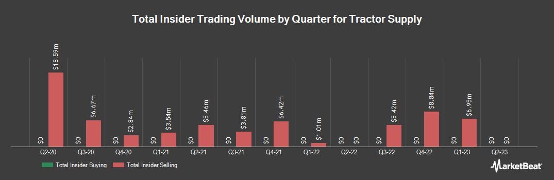 Insider Trading History for Tractor Supply (NASDAQ:TSCO)