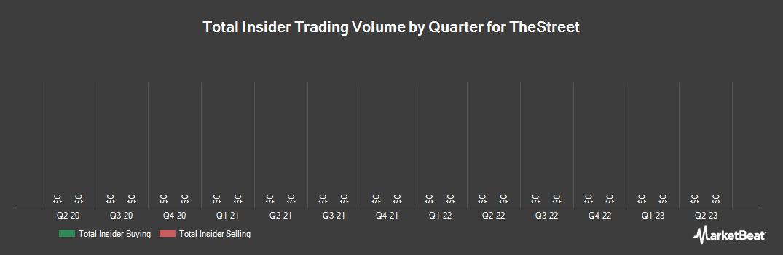 Insider Trading History for TheStreet (NASDAQ:TST)