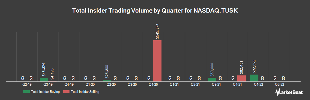 Insider Trading History for Mammoth Energy Services (NASDAQ:TUSK)
