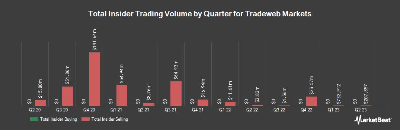 Insider Trading History for Tradeweb Markets (NASDAQ:TW)