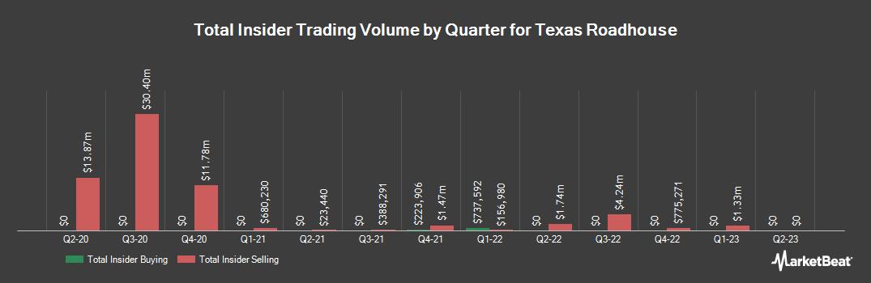 Insider Trading History for Texas Roadhouse (NASDAQ:TXRH)