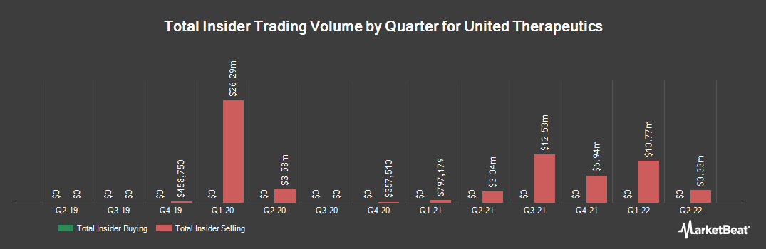 Insider Trading History for United Therapeutics (NASDAQ:UTHR)