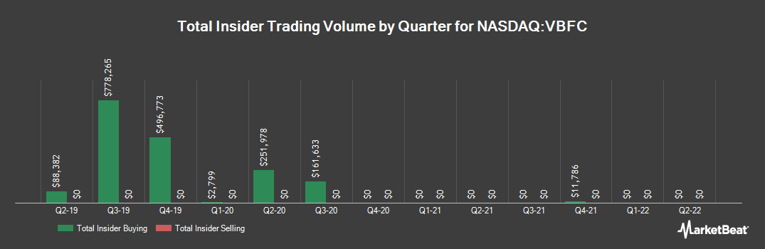 Insider Trading History for Village Bank and Trust Financial (NASDAQ:VBFC)
