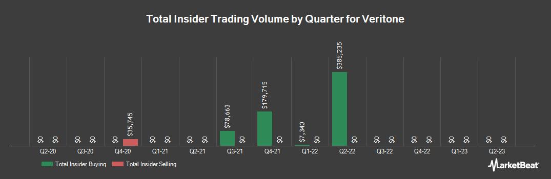 Insider Trading History for Veritone (NASDAQ:VERI)