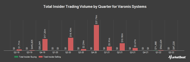Insider Trading History for Varonis Systems (NASDAQ:VRNS)
