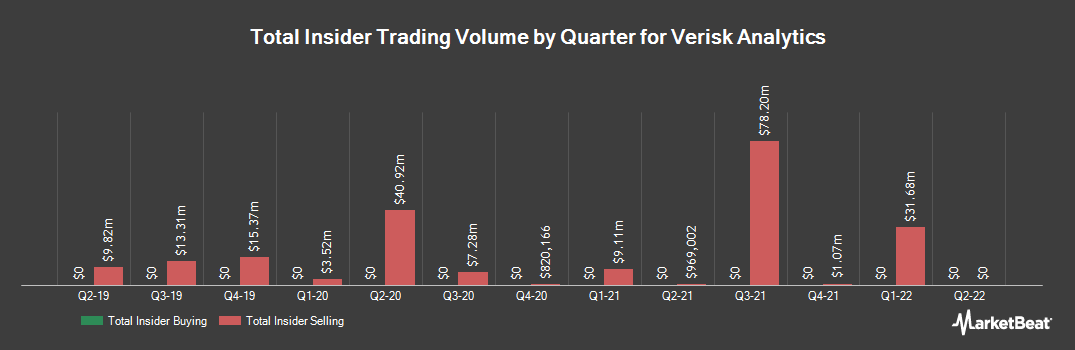 Insider Trading History for Verisk Analytics (NASDAQ:VRSK)