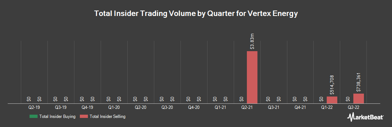 Insider Trading History for Vertex Energy (NASDAQ:VTNR)