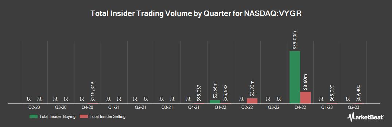 Insider Trading History for Voyager Therapeutics (NASDAQ:VYGR)