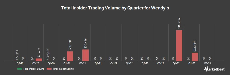 Insider Trading History for Wendys (NASDAQ:WEN)
