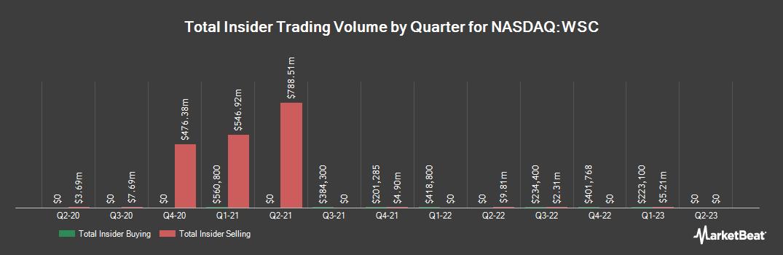Insider Trading History for WillScot (NASDAQ:WSC)