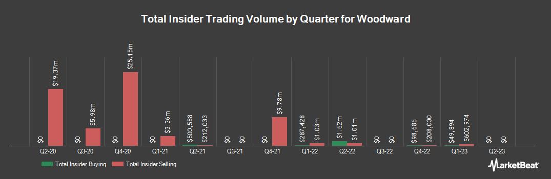 Insider Trading History for Woodward, Inc.Common Stock (NASDAQ:WWD)