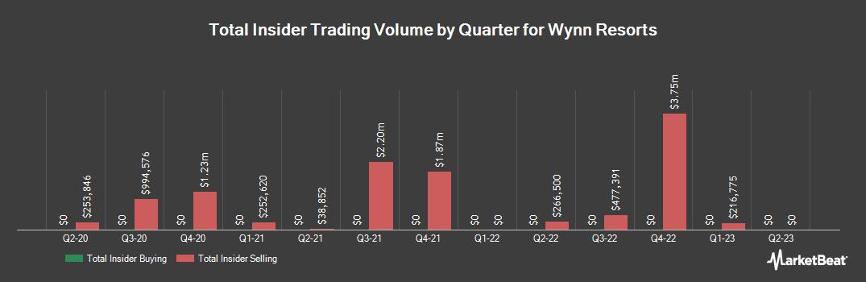 Insider Trading History for Wynn Resorts (NASDAQ:WYNN)