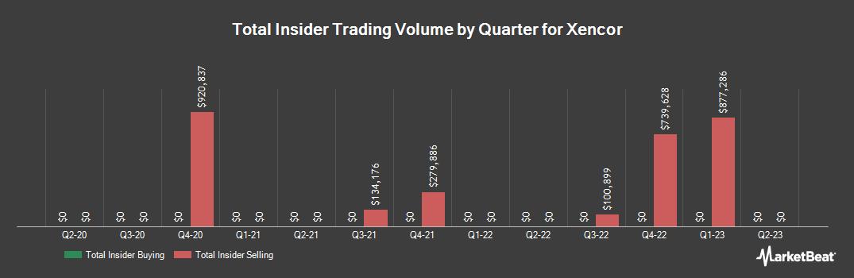 Insider Trading History for Xencor (NASDAQ:XNCR)