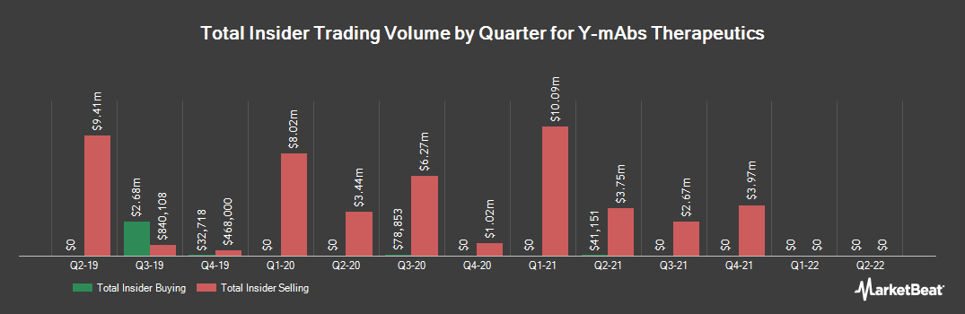 Insider Trading History for Y-mAbs Therapeutics (NASDAQ:YMAB)