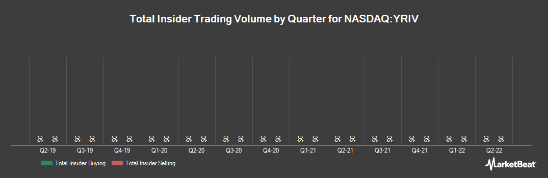 Insider Trading History for Yangtze River Port and Logistics (NASDAQ:YRIV)