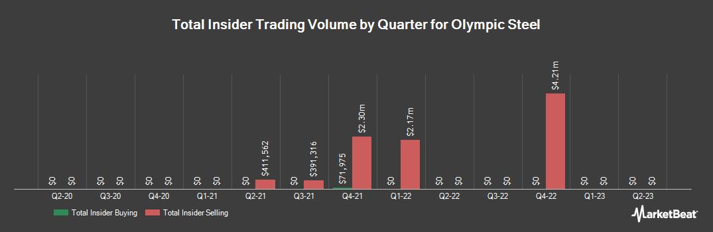Insider Trading History for Olympic Steel (NASDAQ:ZEUS)