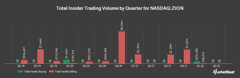 Insider Trading History for Zions Bancorporation NA (NASDAQ:ZION)