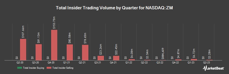 Insider Trading History for Zoom Video Communications (NASDAQ:ZM)