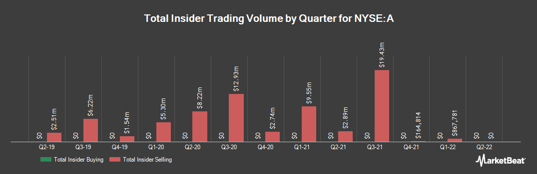 Insider Trading History for Agilent Technologies (NYSE:A)