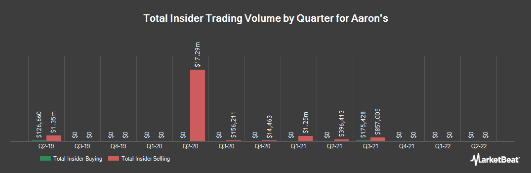 Insider Trading History for Aaron`s (NYSE:AAN)