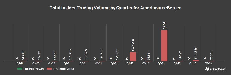 Insider Trading History for AmerisourceBergen (NYSE:ABC)