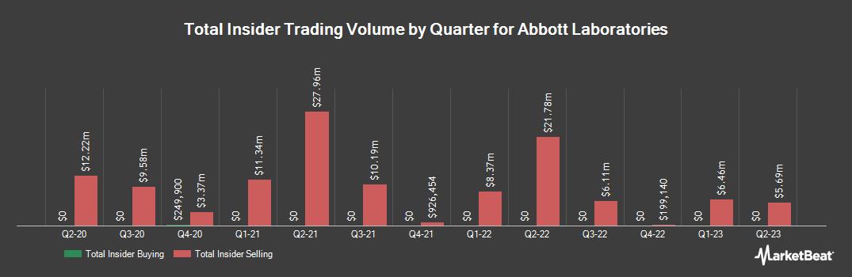 Insider Trading History for Abbott Laboratories (NYSE:ABT)