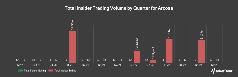 Insider Trading History for Arcosa (NYSE:ACA)