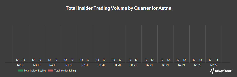 Insider Trading History for Aetna (NYSE:AET)