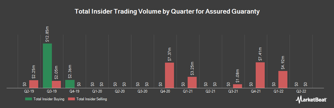 Insider Trading History for Assured Guaranty (NYSE:AGO)